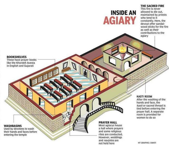 http://www.heritageinstitute.com/zoroastrianism/images/temples/insideAgiari.jpg
