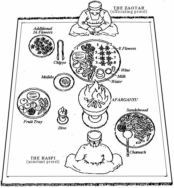 Zoroastrian Liturgical Ceremonies Zoroastrianism