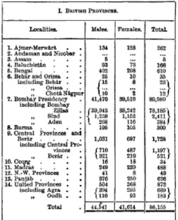 Zoroastrian Demographics Group Names